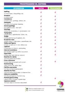 Tables showing the different responsibilities of a proofreader and an editor