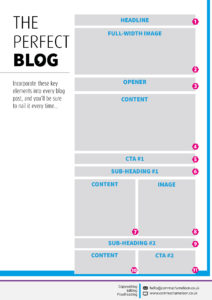 The format for the perfect blog, including headlines, images and calls to action