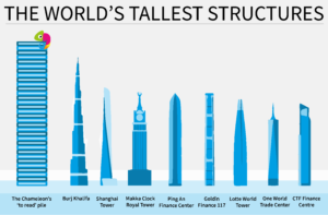 Comma Chameleon's to-read pile towers over the world's tallest buildings