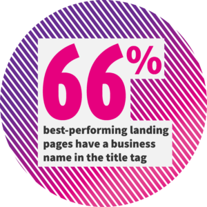 66% of the best-performing pages have the business name in the title tag