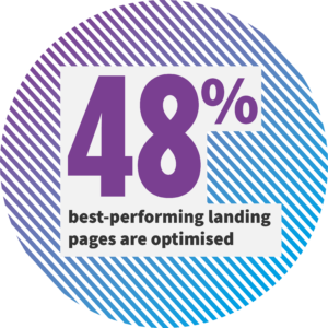 48% of the best-performing landing pages are optimised