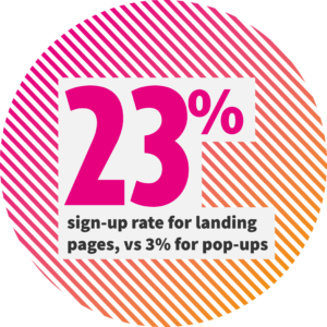 23& sign-up rate for landing pages, versus 3% for pop-ups