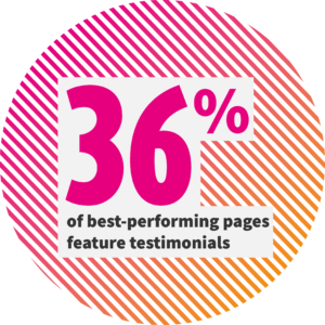 36% of the best-performing landing pages use testimonials